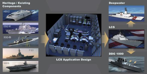 El sistema de combate COMBATSS-21 de Loockeed es un derivado del sistema AEGIS