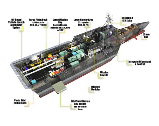 Inmensa cubiera de vuelo y amplia bahía de misión, dos de las ventajas del diseóo de GD.